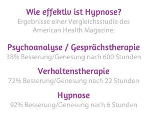 Hypnosestudie-Health_Magazine