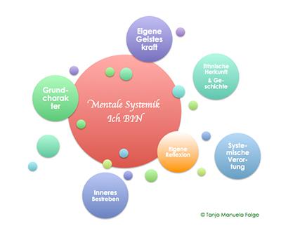 Darstellung der mentalen Systemik